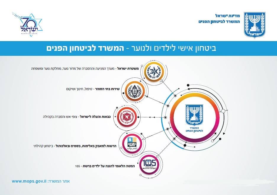 https://www.gov.il/en/departments/publications/reports/overview-2019